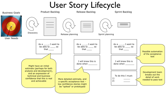 Scrum user story status user guide manual that easy to for Agile storyboard template